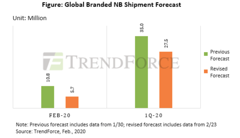 2020 first quarter notebooks shipments