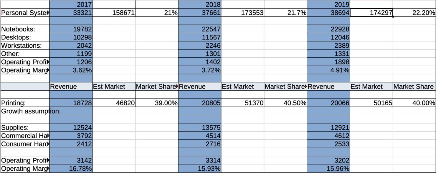 HP Inc financial performance