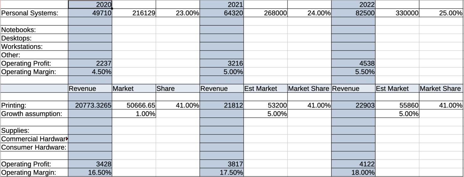 HP Inc revenue estimates