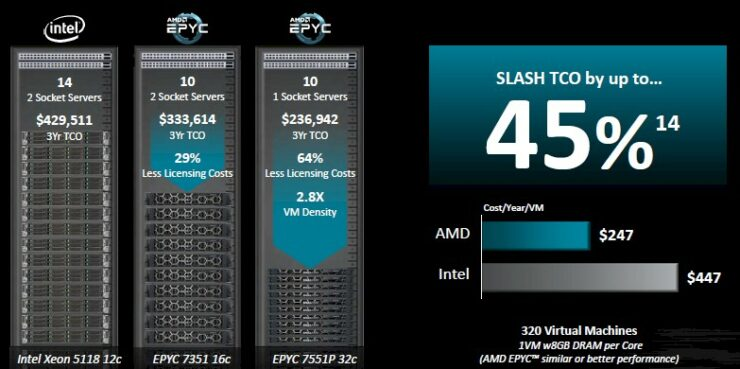 amd-epyc-virtualization-versus-xeon