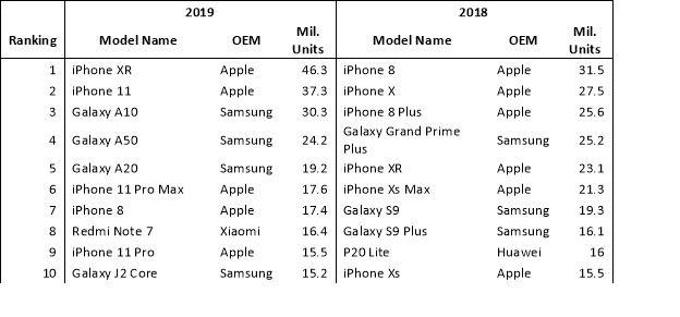 iPhone XR Estimates