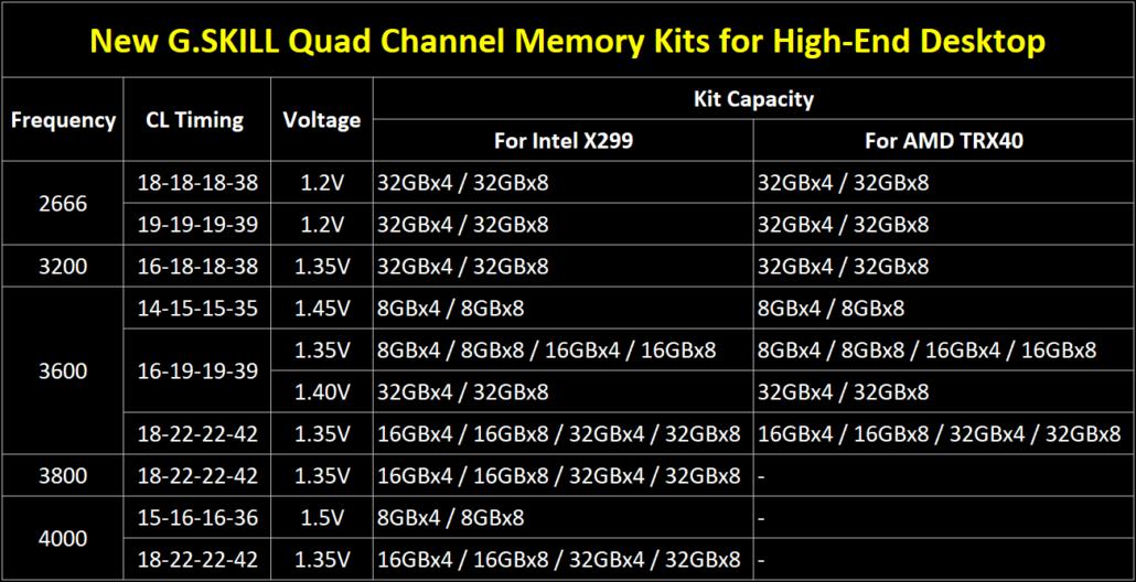 G.Skill actualiza los kits de memoria Trident Z Neo DDR4 para AMD Ryzen Threadripper 3990X 3