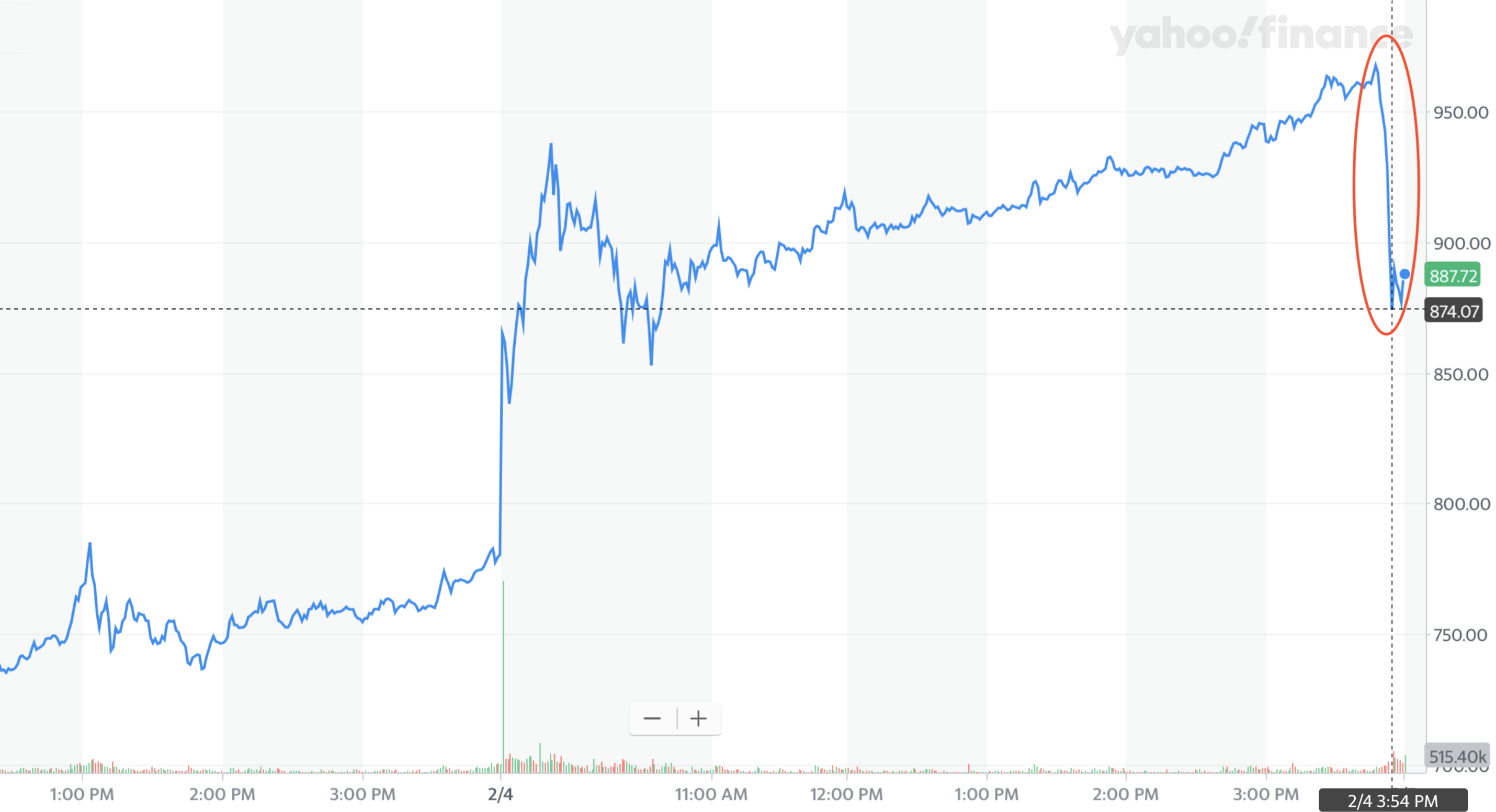 Tesla Inc share price drop