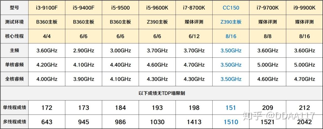Intel CC150 8 Core 16 Thread CPU Without Turbo Boost