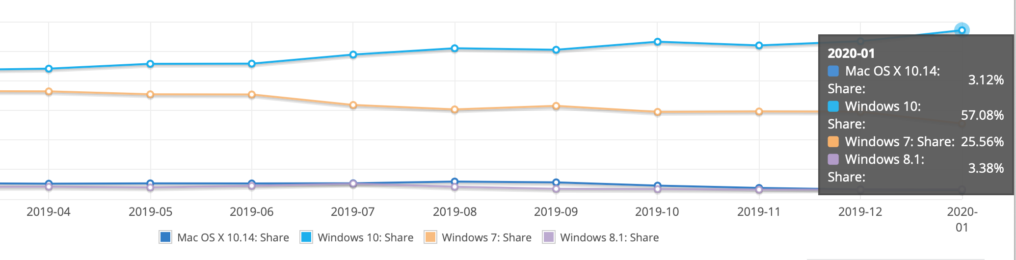 windows 10 windows 7 market share