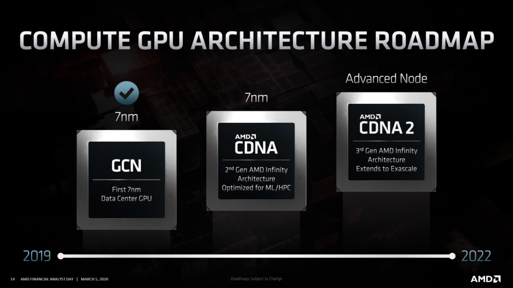 AMD CDNA Architecture Based Radeon Instinct Arcturus GPU_Radeon CDNA Roadmap