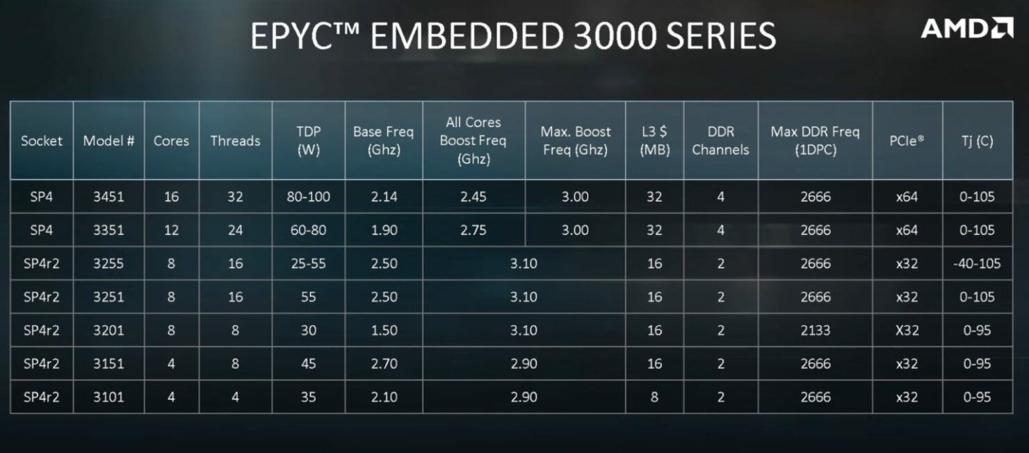 amd-epyc-3255-new-in-the-epyc-3000-stack-in-q1-2020-1536x677