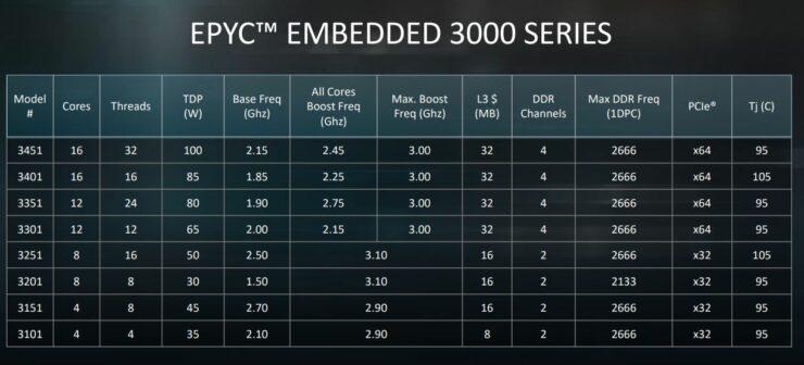 amd-epyc-embedded-3000-series-launch-skus