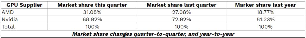 AMD Radeon GPU vs NVIDIA GeForce GPU Discrete Market Share Report