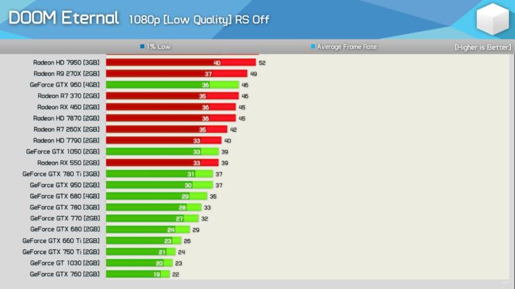 amd-radeon-nvidia-geforce-graphics-performance-benchmarks_doom-eternal_1