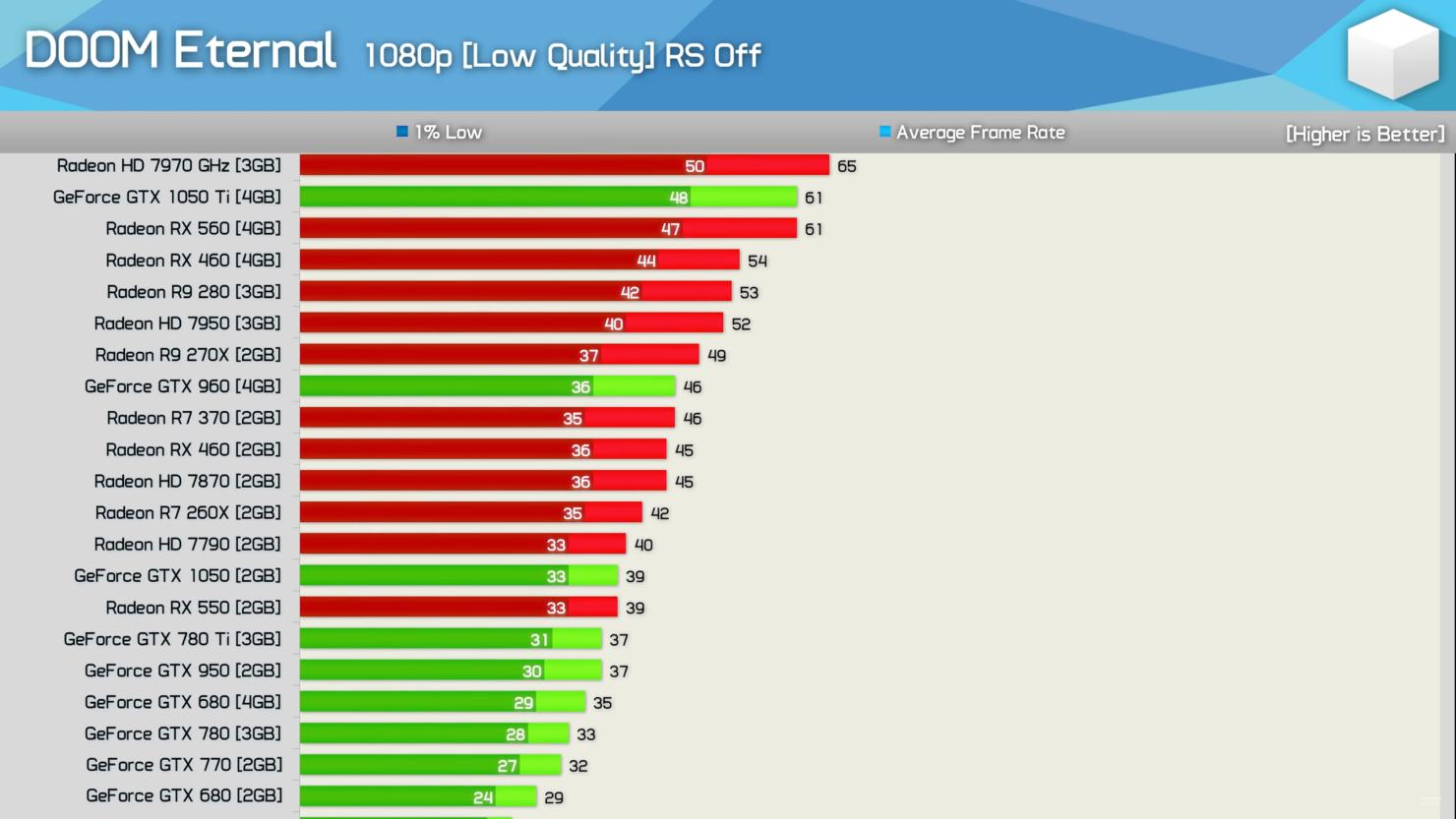 amd-radeon-nvidia-geforce-graphics-performance-benchmarks_doom-eternal_2