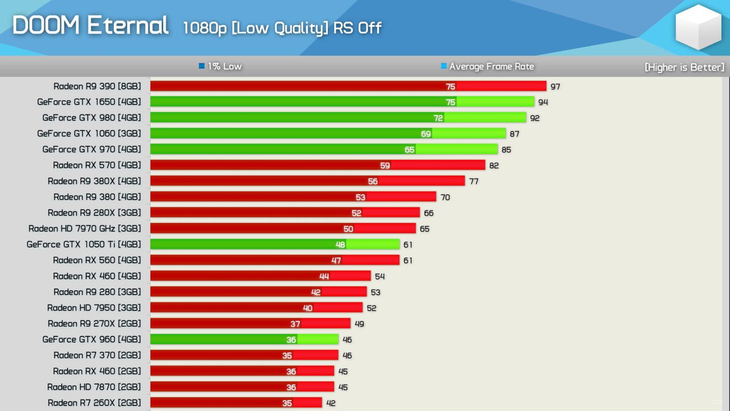 amd-radeon-nvidia-geforce-graphics-performance-benchmarks_doom-eternal_3