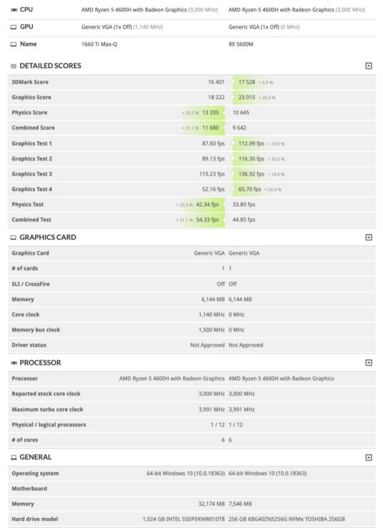 amd-radeon-rx-5600m-gpu-vs-nvidia-geforce-gtx-1660-ti-max-q