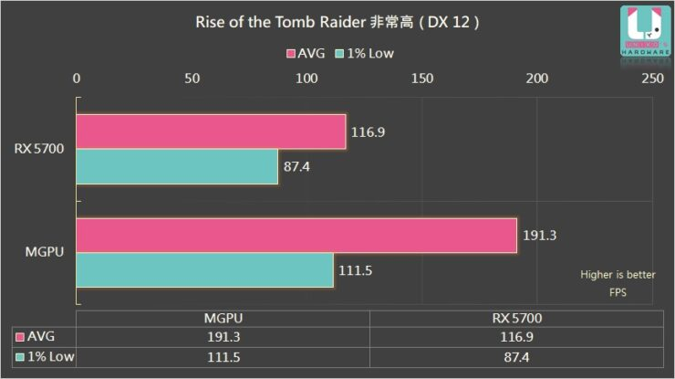 amd-radeon-rx-5700-radeon-rx-5600-xt-multi-gpu-performance-test_rise-of-the-tomb-raider_1