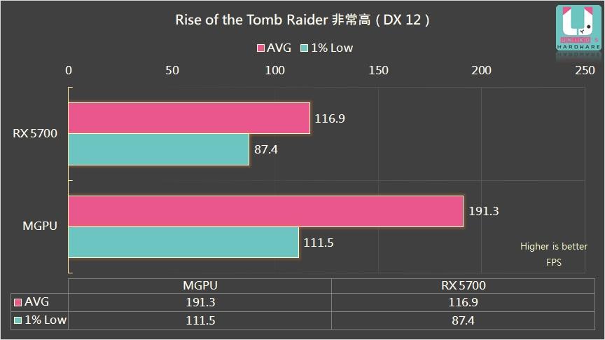 amd-radeon-rx-5700-radeon-rx-5600-xt-multi-gpu-performance-test_rise-of-the-tomb-raider_1