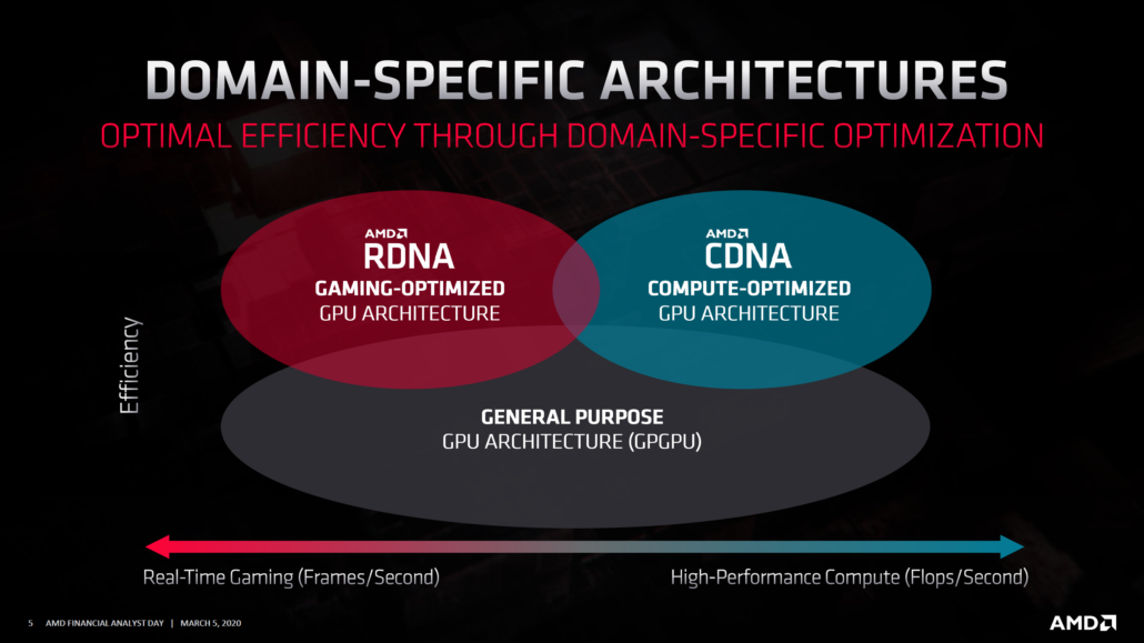 AMD CDNA Architecture Based Radeon Instinct Arcturus GPU_1