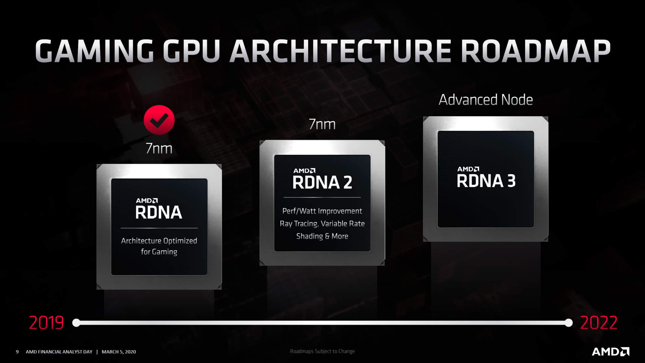Amd Rdna2 Radeon Rx Navi 2x Gpus With 2x Performance Efficency Arriving This Year