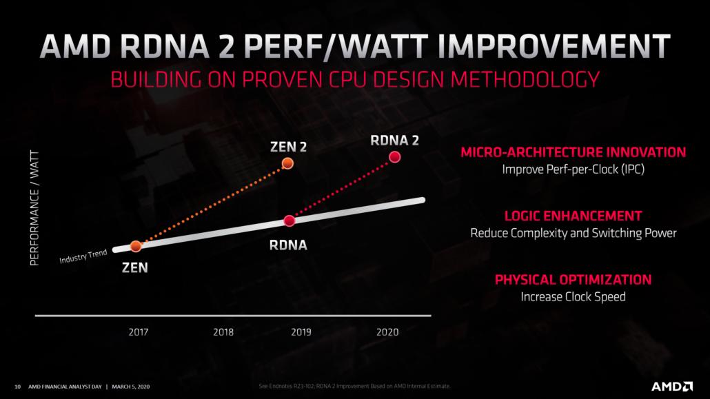AMD expone los primeros detalles de sus GPU de nueva generación con RDNA2 2