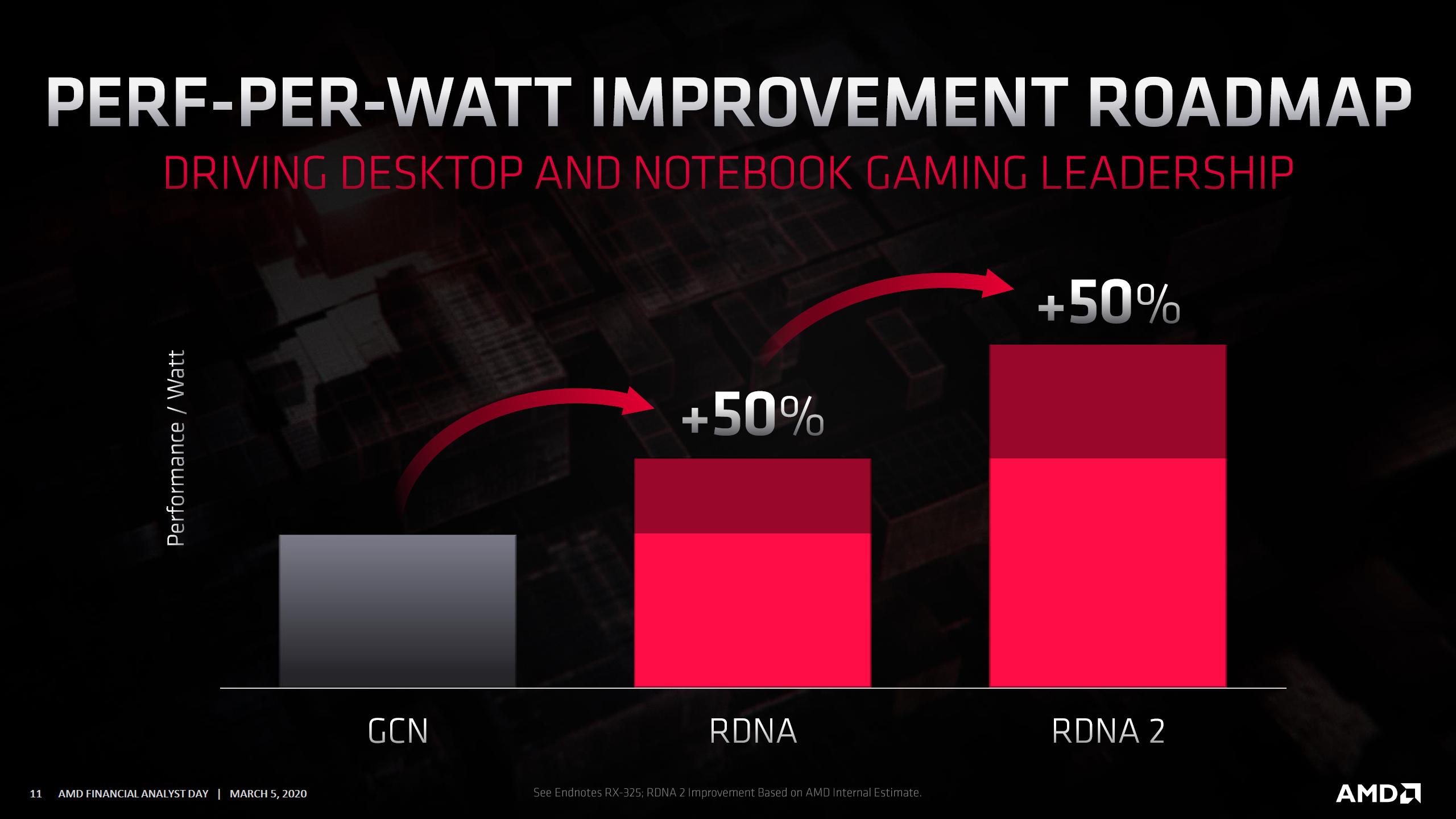 Amd Rdna2 Radeon Rx Navi 2x Gpus With 2x Performance Efficency Arriving This Year