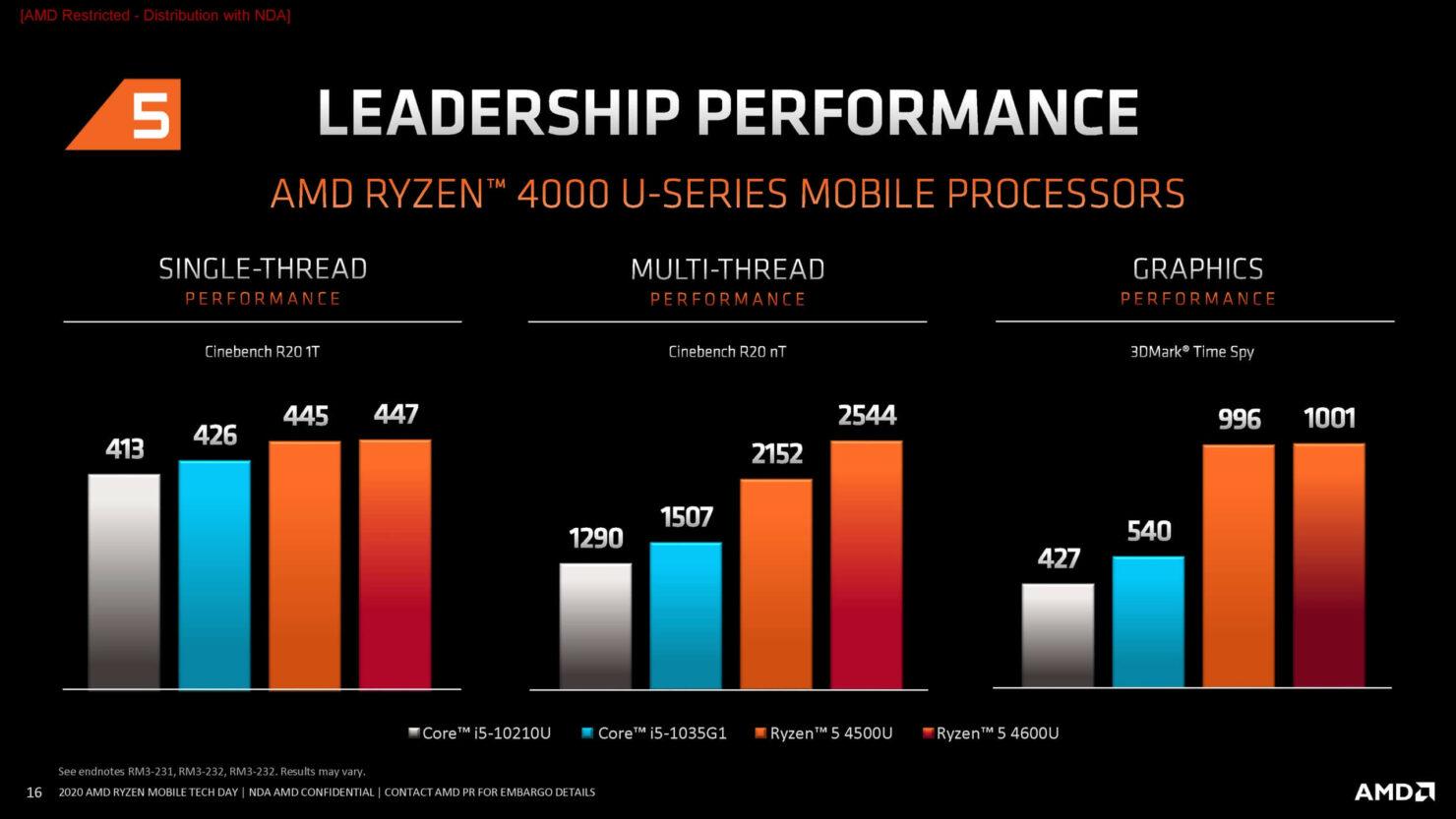 amd-ryzen-5-4000-series-gpu-performance_3dmark-time-spy