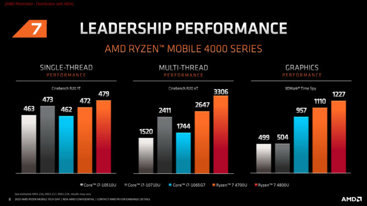 amd-ryzen-7-4000-series-gpu-performance_3dmark-time-spy