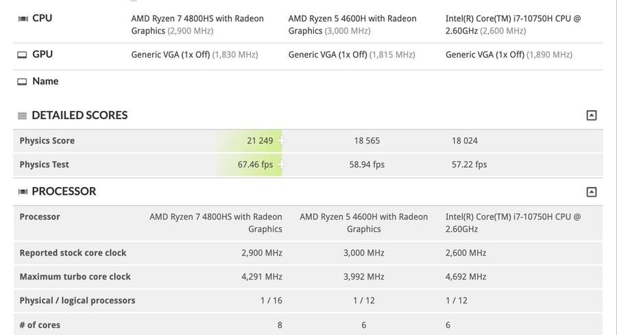 amd-ryzen-7-4800hs-ryzen-5-4600h-intel-core-i7-10750h_3dmark-firestrike-extreme-cpu-performance-benchmarks