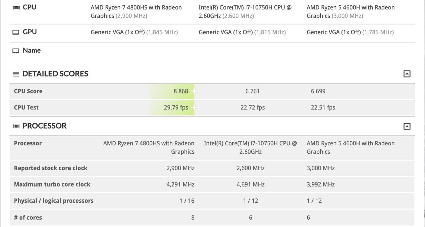 amd-ryzen-7-4800hs-ryzen-5-4600h-intel-core-i7-10750h_3dmark-time-spy-cpu-performance-benchmarks
