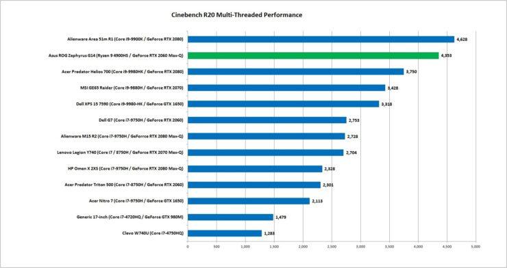 amd-ryzen-9-4900hs-cpu-performance-cinebench-r20-multi-threaded_1