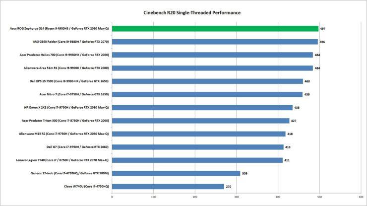 amd-ryzen-9-4900hs-cpu-performance-cinebench-r20-multi-threaded_2