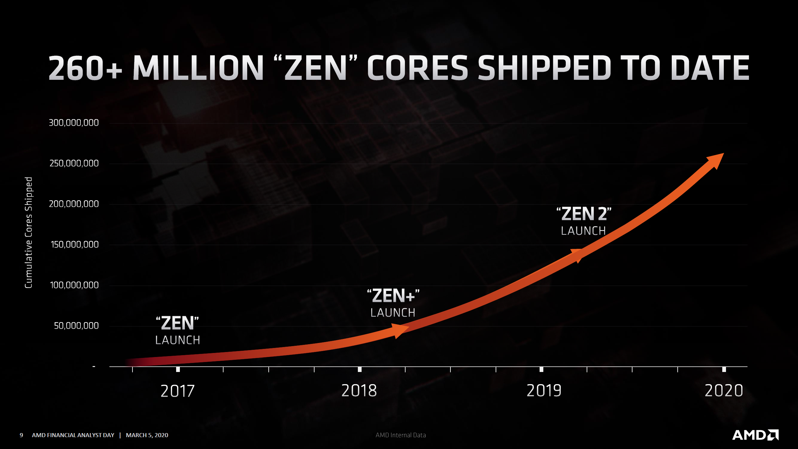 Amd Zen 3 Based Ryzen 4000 Epyc Milan Cpus Arrive In Late 2020