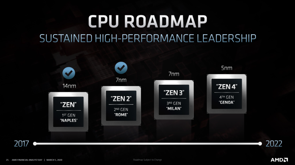 AMD EPYC Milan Zen 3 CPU Roadmap