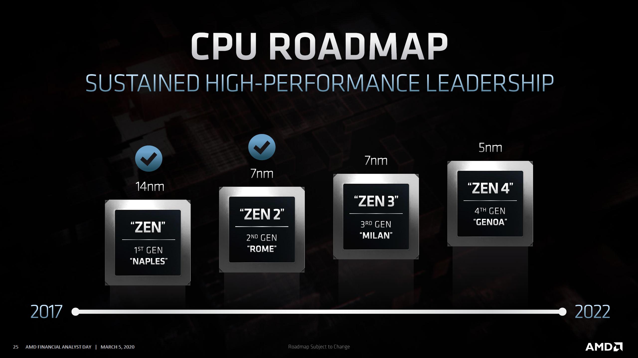 Amd Zen 3 Based Ryzen 4000 Epyc Milan Cpus Arrive In Late 2020