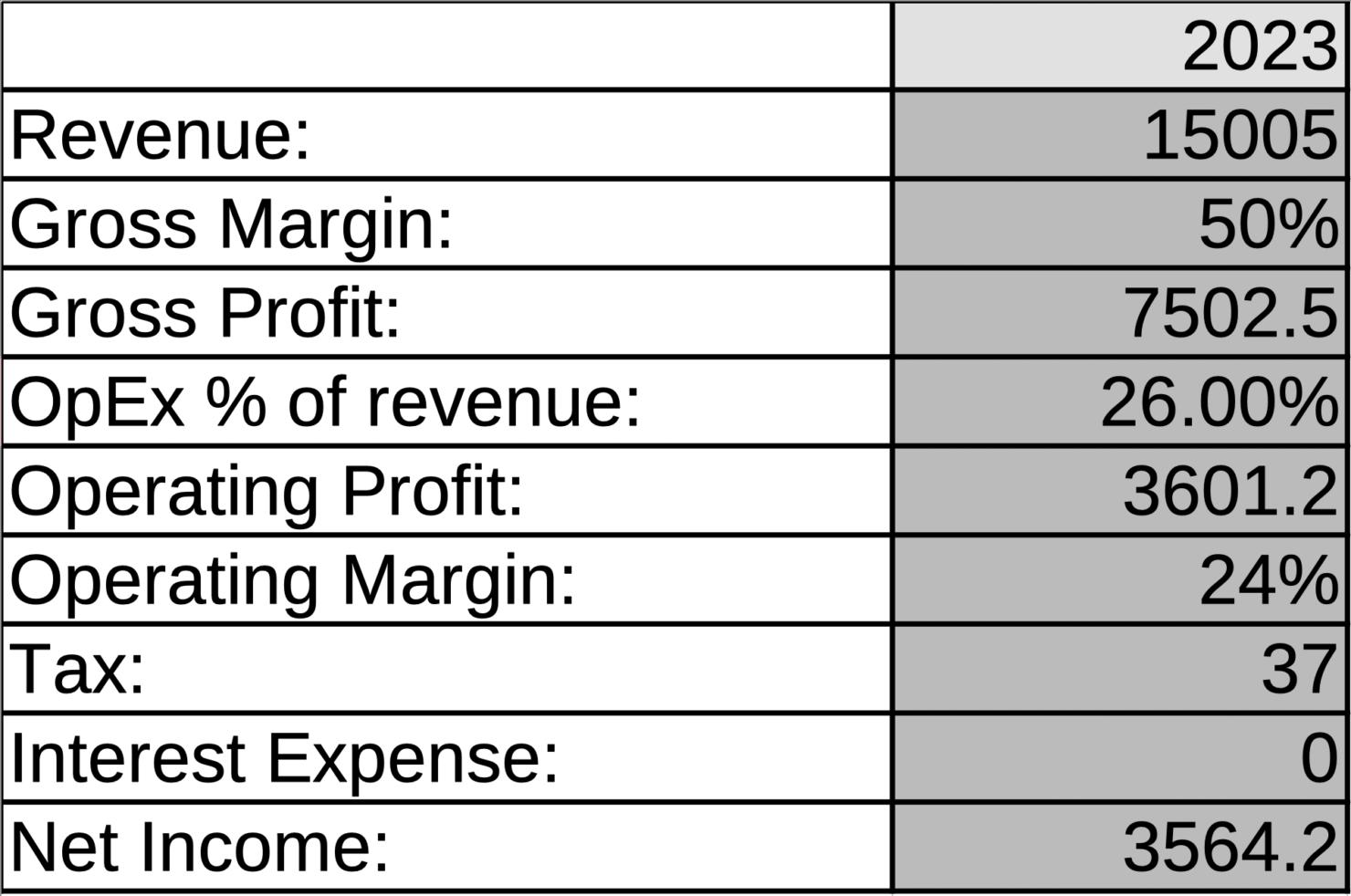 AMD revenue