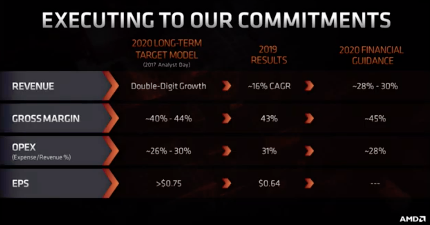 AMD financial guidance 2020