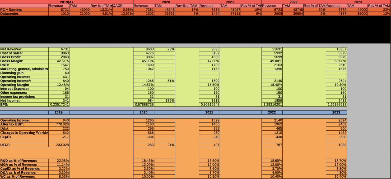 AMD balance sheet and free cash flow projections