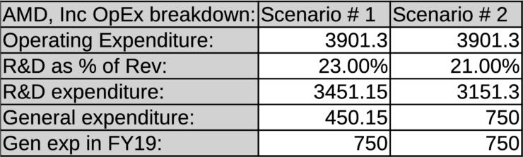 AMD operating expense breakdown