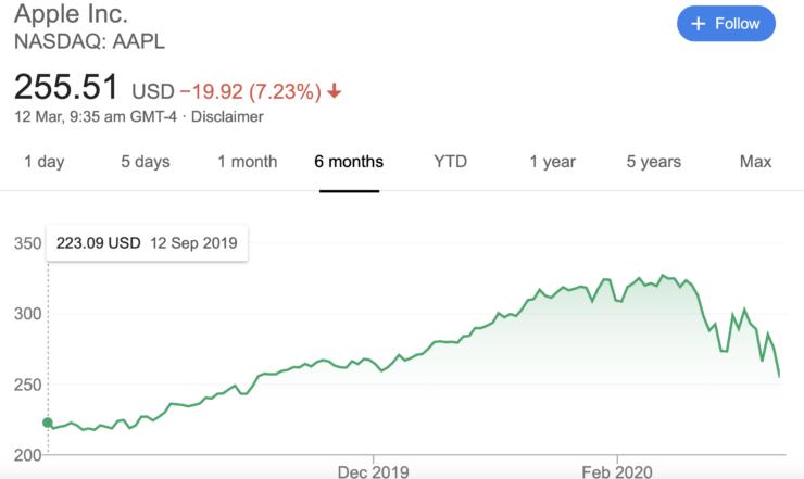 Apple price drop
