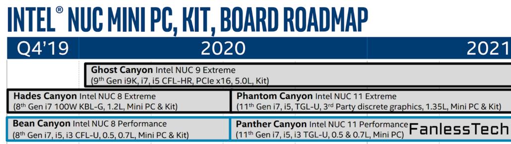 Intel NUC 11 Series With Intel's 11th Generation Tiger Lake CPUs