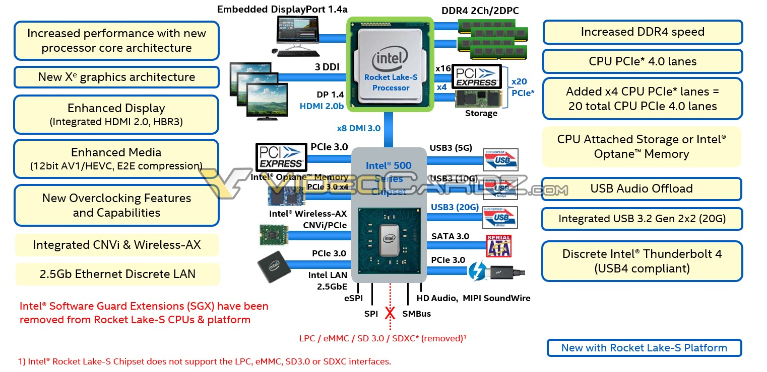 https://cdn.wccftech.com/wp-content/uploads/2020/03/Intel-12th-Generation-Rocket-Lake-S-Desktop-CPU-Lineup-Platform-Details.jpg