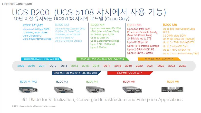intel-2020-xeon-cpu-family-ice-lake-sp-cooper-lake-sp-whitley-cedar-island-platforms_2