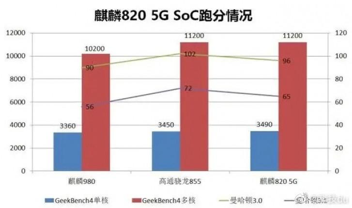Kirin 820 5G VS Qualcomm Snapdragon 855 VS Kirin 980 (Sumber : Wccftech)