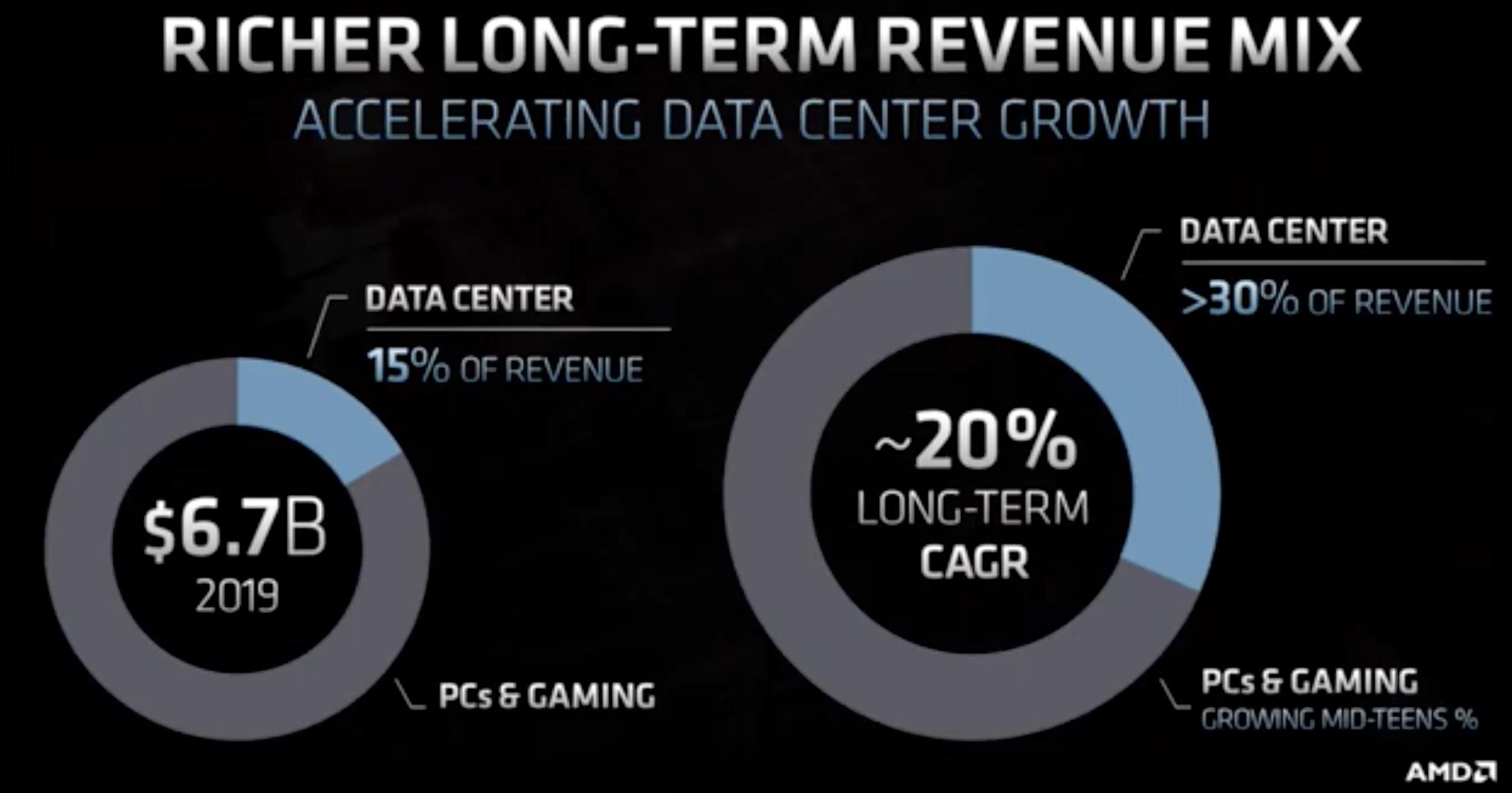 AMD Datacenter revenue