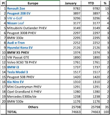 Europe electric vehicle sales