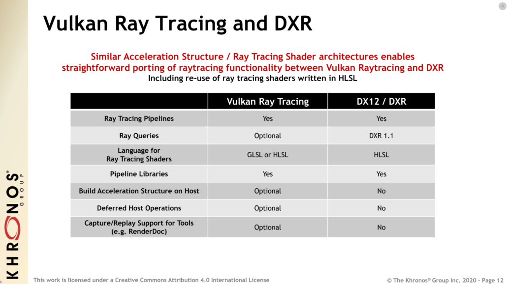 Vulkan Ray Tracing vs Microsoft DXR API_Vulkan Ray Tracing API Built Upon NVIDIA RTX Standard