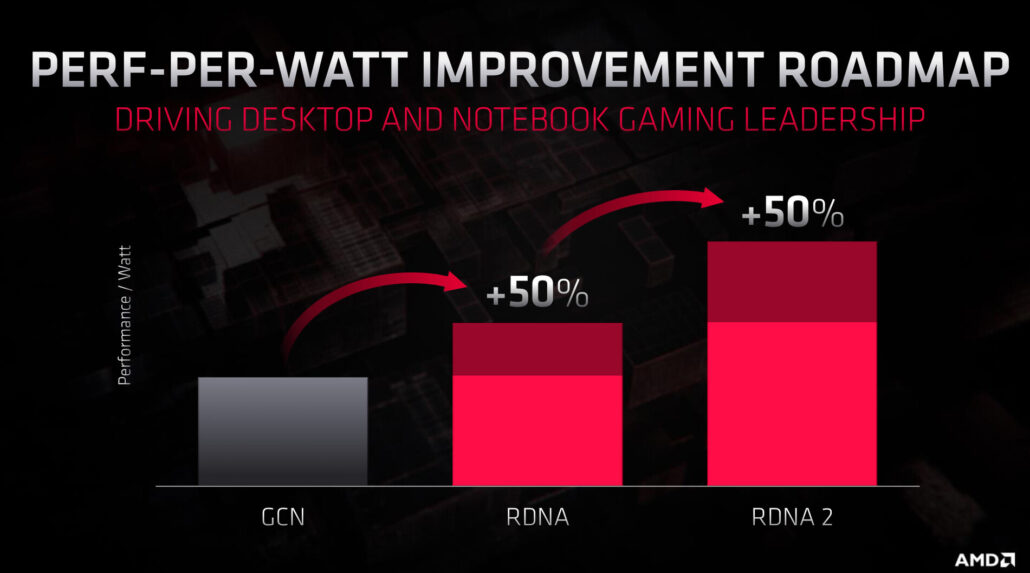 AMD Navi 22 GPU with RDNA 2 Graphics Architecture codenamed Navy Flounder for next-gen Radeon has been spotted in Linux patches.