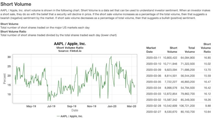 Apple short volume
