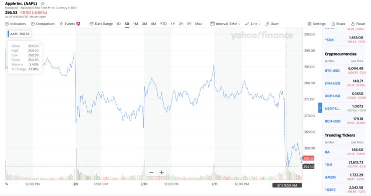 apple-share-price-drop-yahoo-finance