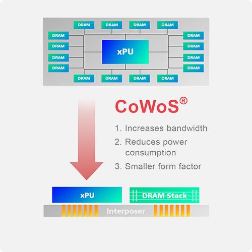 TSMC presenta el intercalador CoWoS más grande del mundo: 1700 mm2, hasta 6 pilas HBM para 96 GB de VRAM, ancho de banda masivo y capacidades de E / S 1