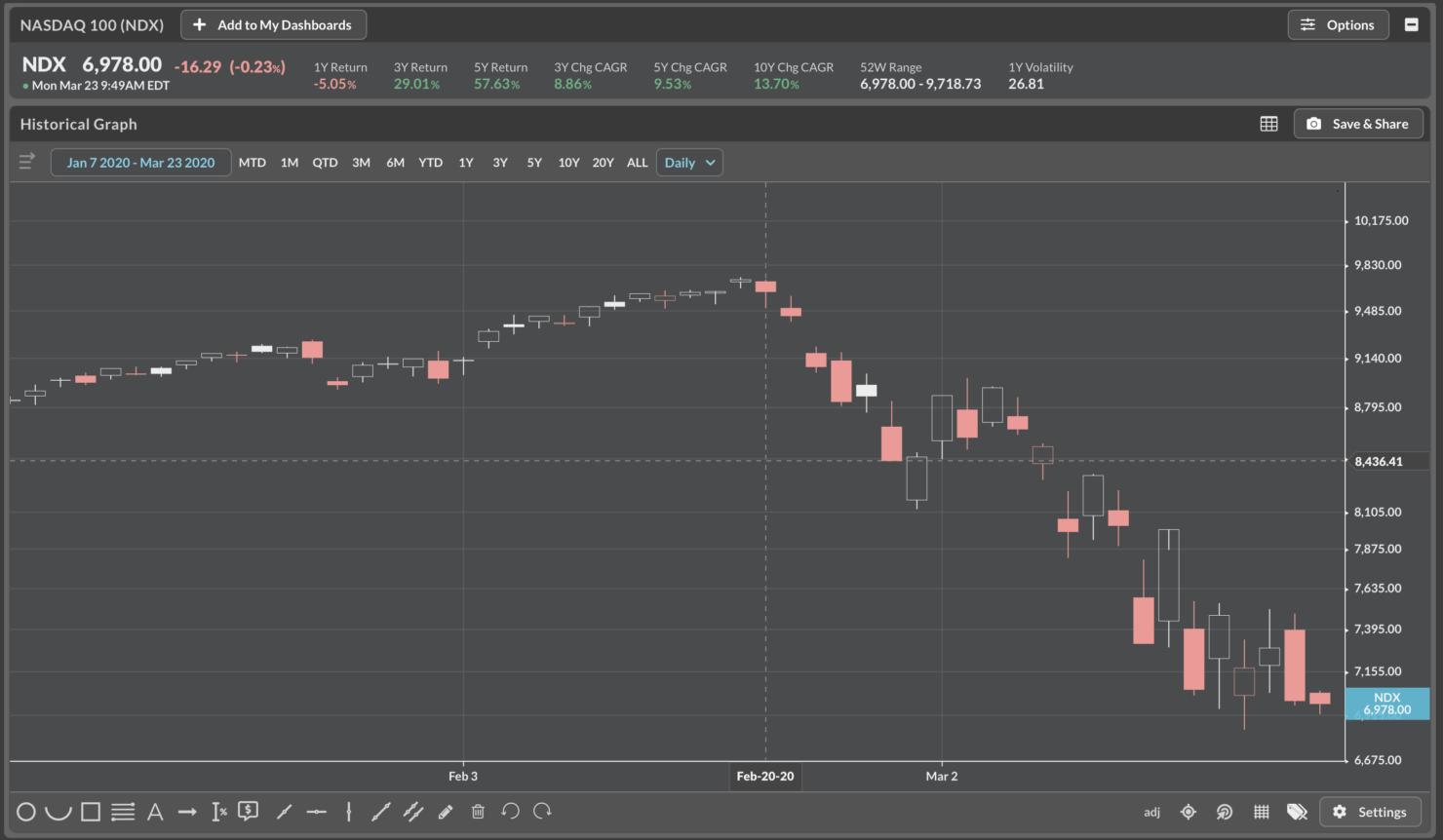 NASDAQ-100 index value drops coronavirus