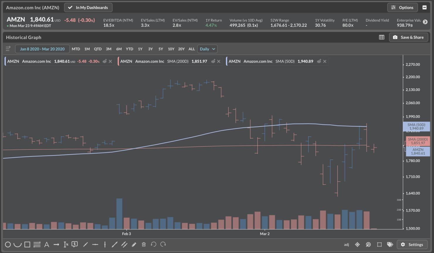 NASDAQ:AMZN index value drops coronavirus